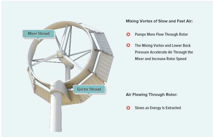 Mixer-ejector shroud technology - wind energy turbine